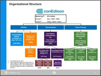 Dividend Aristocrats In Focus Part 33: Consolidated Edison: https://www.suredividend.com/wp-content/uploads/2019/11/org-structure.jpg