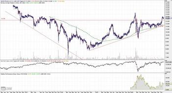 Umweltbank – Trendumkehr: https://www.charttechnik-trends.de/wp-content/uploads/2020/12/umweltbank-52-monate-1024x553.jpg