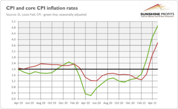 Inflation Soars 5%! Will Gold Skyrocket?: https://www.valuewalk.com/wp-content/uploads/2021/06/6-5070f6a71eaf4bb0a3dc7126e436c451.png
