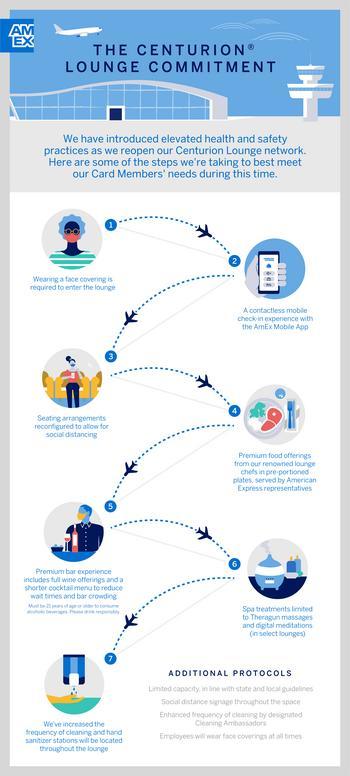 American Express kündigt Pläne zur Erweiterung der Centurion® Lounges in zwei großen US-Flughäfen an und bereitet sich mit neuen Gesundheits- und Sicherheitspraktiken auf den Empfang von Reisenden vor : https://mms.businesswire.com/media/20200916005833/de/821724/5/091120_AMEX_LoungeReopening_PRAsset_FINAL.jpg