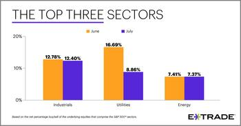 E*TRADE Releases Monthly Sector Rotation Study: https://mms.businesswire.com/media/20200803005710/en/809943/5/Top-3-Sectors_Social_businessweek_08-03-20.jpg