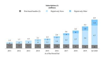 The New York Times Company Reports 2020 Third-Quarter Results: https://mms.businesswire.com/media/20201105005201/en/835872/5/NYTSubscription.jpg