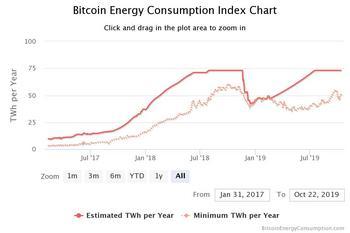 Klimakiller Bitcoin – wie umweltschädlich ist er wirklich?: https://cryptoticker.io/de/wp-content/uploads/sites/2/bitcoin-energy-consumpti.jpeg