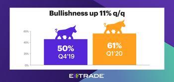 E*TRADE Study Reveals Bulls Charging Into New Year, yet Concerns Linger: https://mms.businesswire.com/media/20200113005876/en/767077/5/01-10-20_StreetWise_PressRelease_900x424_V2.jpg