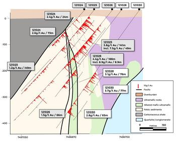 Rupert Resources Reports Further Drilling From Ikkari Extending Mineralisation in the West and Below 450m: https://mms.businesswire.com/media/20210616005455/en/885617/5/Figure_3b_-_drill_holes_121028_and_121030.jpg