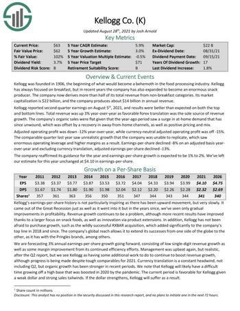 7 Best Food Stocks Now, Ranked In Order: https://www.suredividend.com/wp-content/uploads/2021/09/Microsoft-Word-K-2021-08-28.docx-K-2021-08-28-1-e1632347035819.jpg