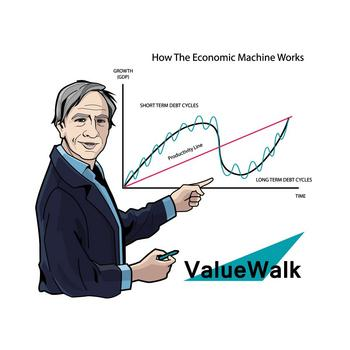 The Problem With Gold In The Second Quarter: https://www.valuewalk.com/wp-content/uploads/2017/06/Ray_Dalio_JPG-Bridgewater-associates-VALUEWALK-LLC-how-the-economic-machine-works-macro-investing.jpg
