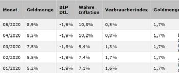 Wie am besten in Gold investieren?: https://www.boerseneinmaleins.de/wp-content/uploads/2020/08/Gold_2.png