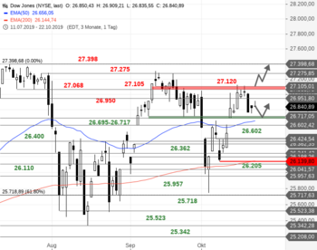Dow Jones – Noch keine Entscheidung: https://blog.onemarkets.de/wp-content/uploads/2019/10/Dow-Jones209.png