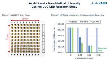 Asahi Kasei and Nara Medical University Confirm 226 nm UVC LED Efficacy Against SARS-CoV-2 and Verify Reduced Effect on Animal Skin Cells: https://mms.businesswire.com/media/20210614005025/en/884560/5/2021.06.14-Figures1-2%28BusinessWire%29.jpg