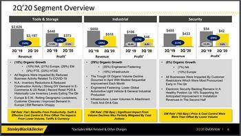 Dividend Kings In Focus Part 29: Stanley Black & Decker: https://www.suredividend.com/wp-content/uploads/2020/10/swk-q2-results.jpg