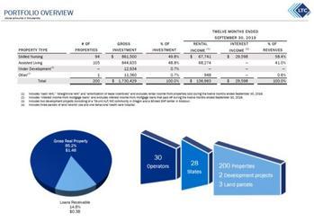 Monthly Dividend Stock In Focus: LTC Properties: https://www.suredividend.com/wp-content/uploads/2020/02/LTC-Portfolio-e1582742106847.jpg
